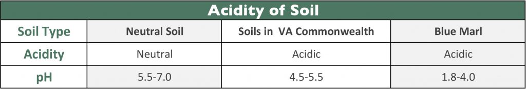 Grid showing acidty of neutral soil, soils in VA and blue marl